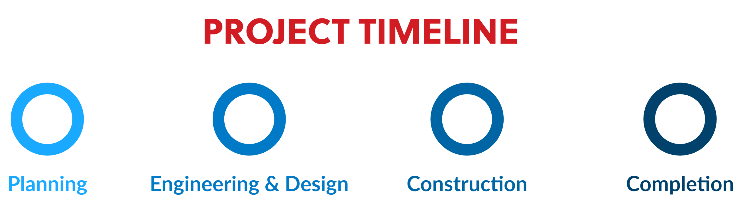 Project Timeline (7)