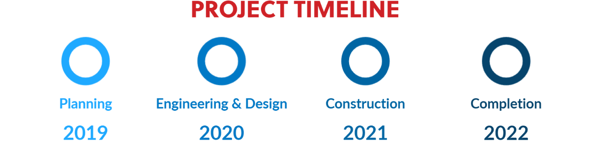 Project Timeline (8)
